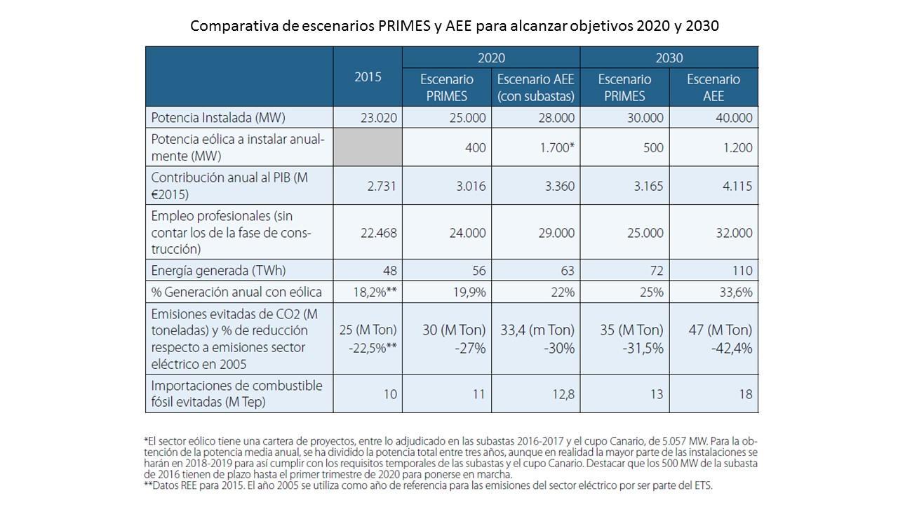 Comparativa_escenarios_PRIMES_y_AEE