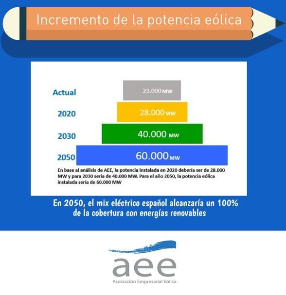 Incremento_potencia_elica_2050