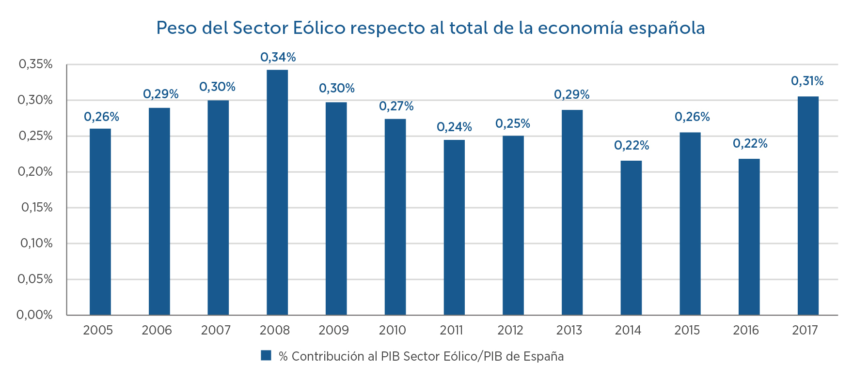 10-Peso-sector-eolico-respecto-a-total-economa