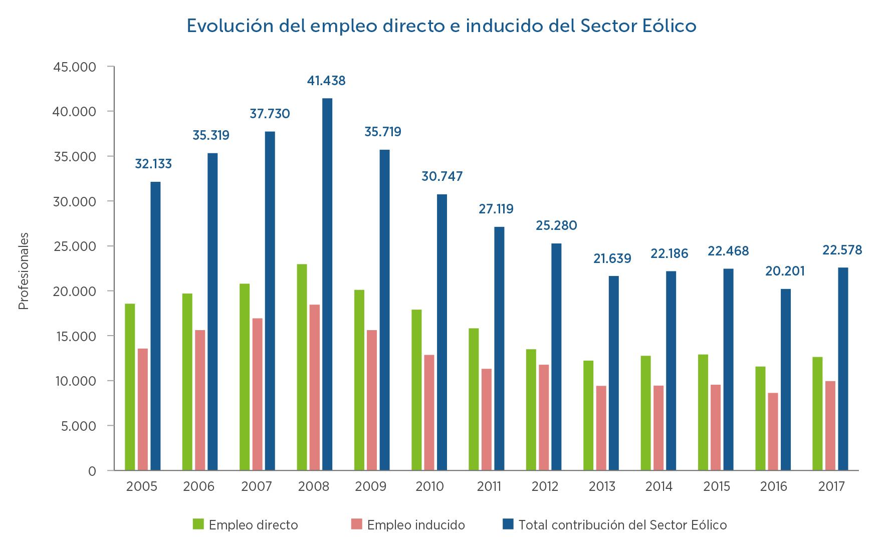 11-Evolucion-empleo-sector-eolico