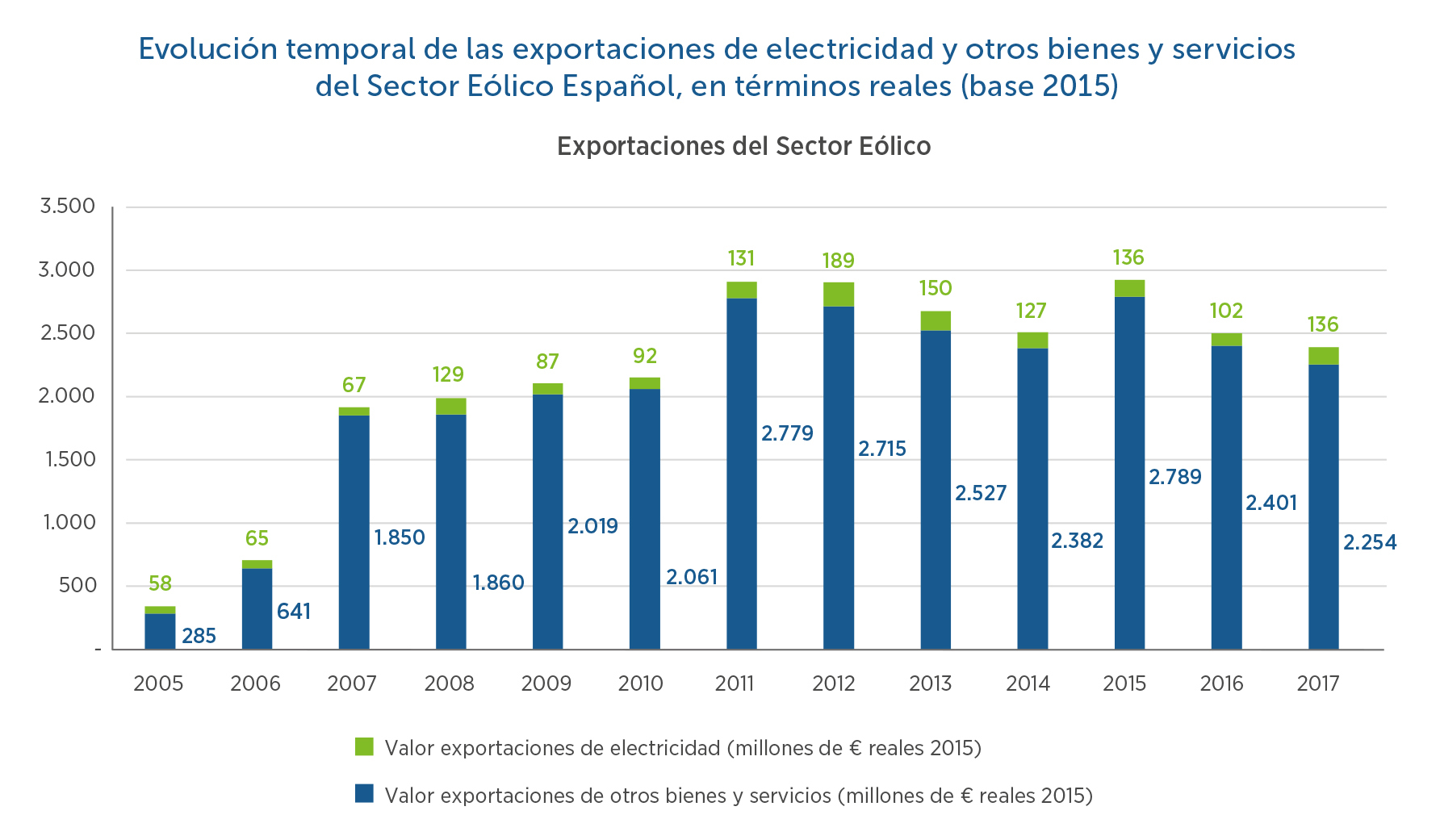 14-Evolucin-temporal-exportaciones-electricidad-y-otro-bienes-y-servicios-del-sector-elico-espaol