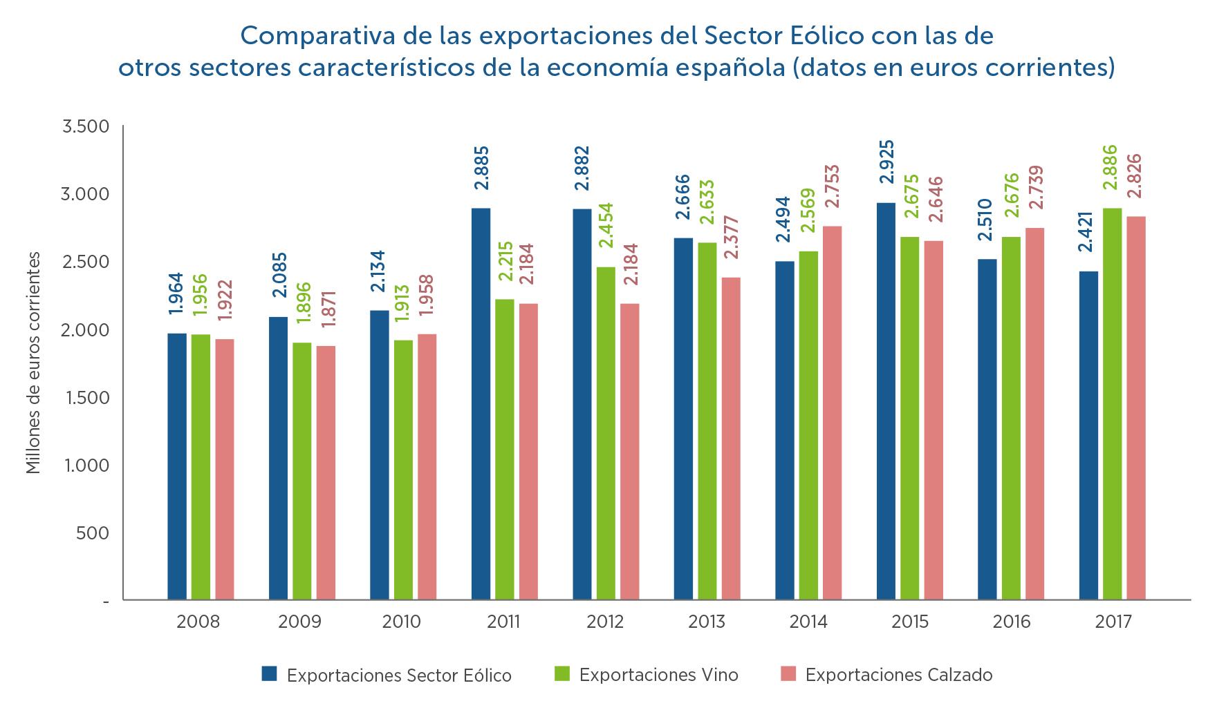 15-Comparativa-exportaciones-del-sector-elico-con-otros-sectores-en-economa-espaola
