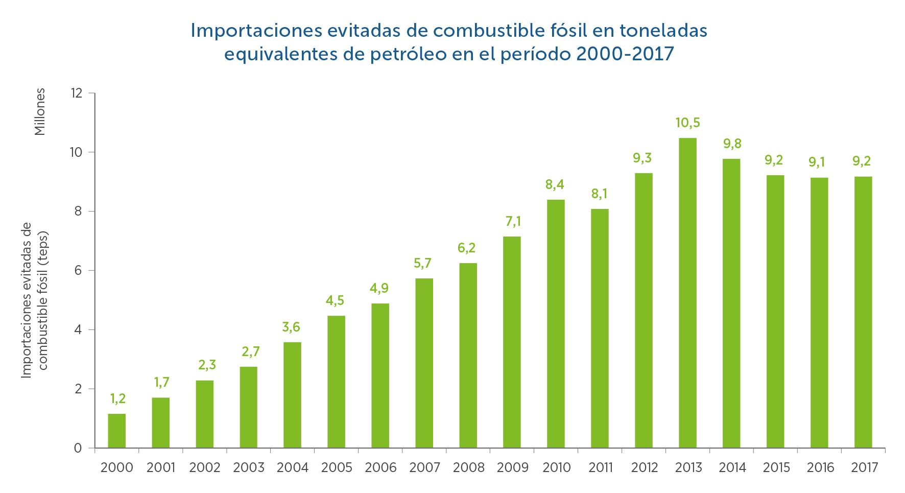 17-Importaciones-evitadas-combustible-fosil