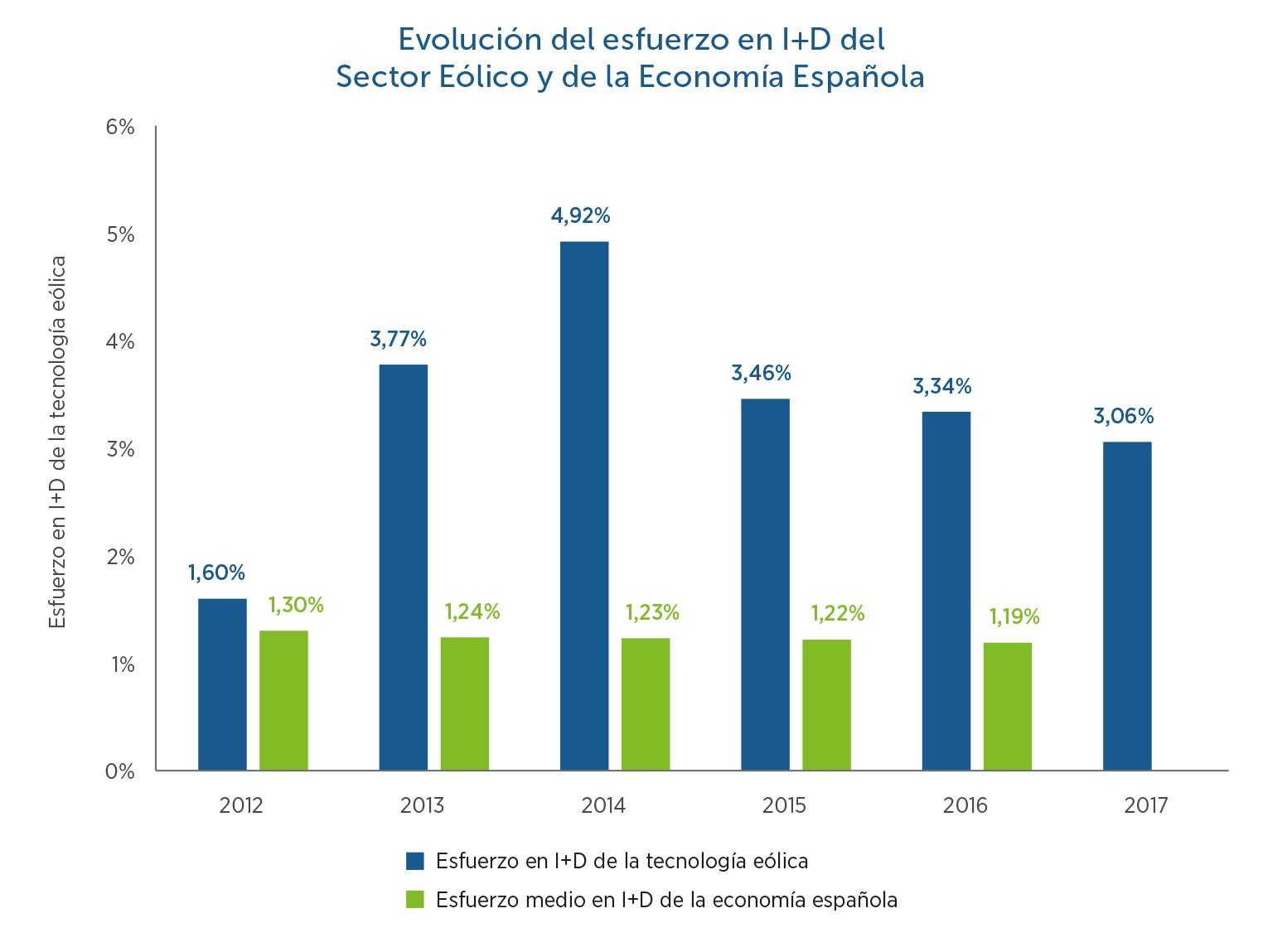 18-Evolucin-del-esfuerzo-en-ID-del-sector-elico-y-de-la-economa-espaola