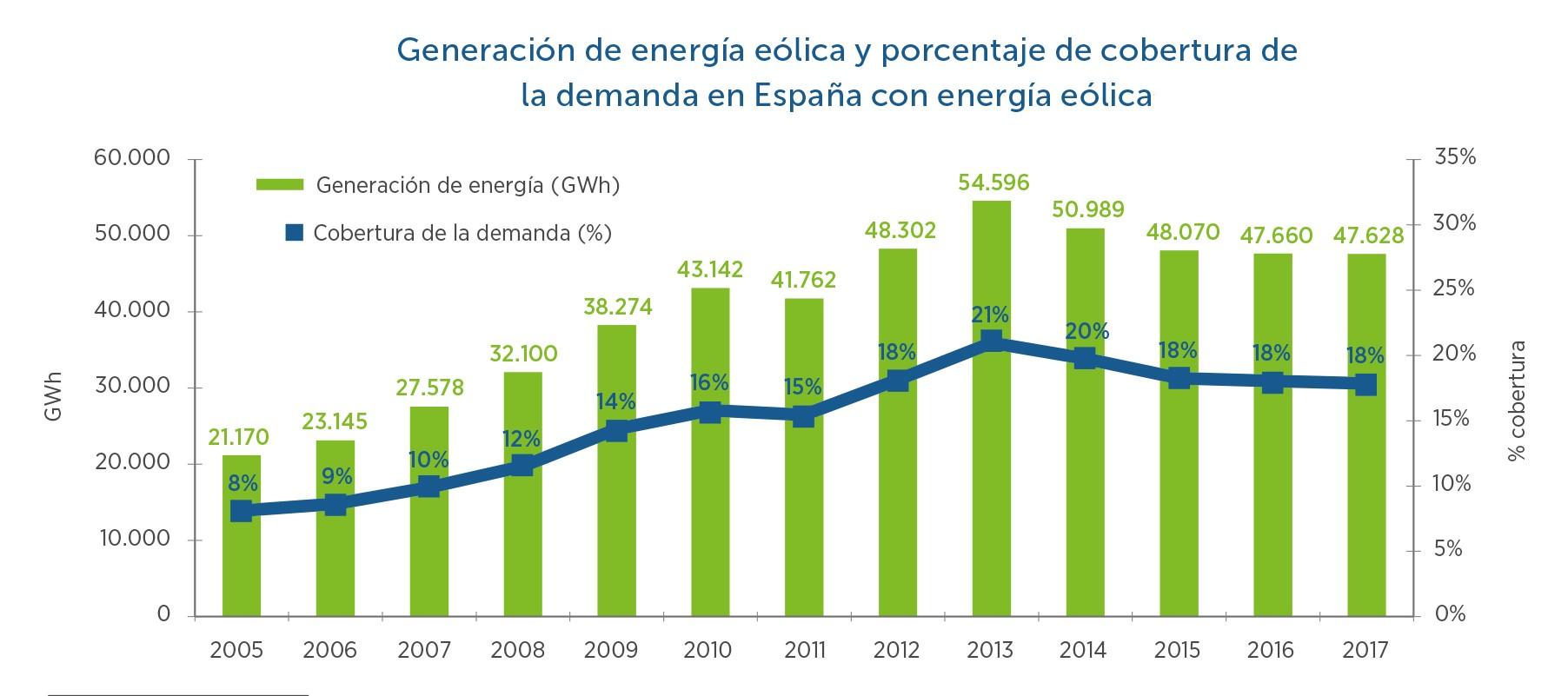 2-Generacin-de-energa-elica-y-porcentaje-de-cobertura-de-la-demanda