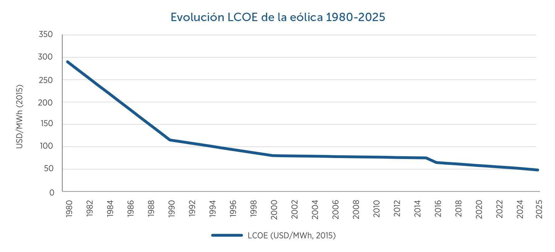 20-Evolucion-LCOE-de-eolica-1980-2025