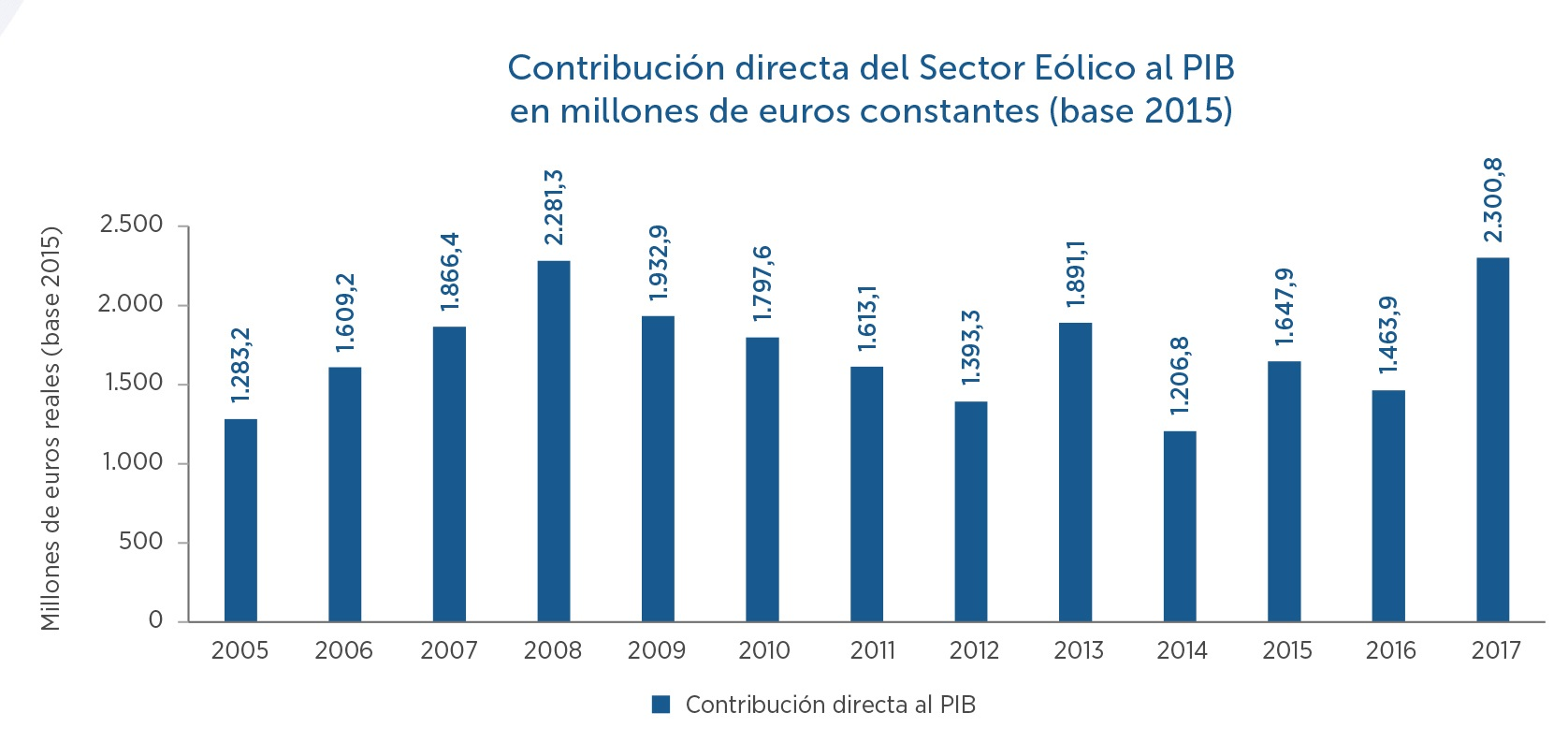 4-Contribucin-directa-sector-eolico-al-PIB