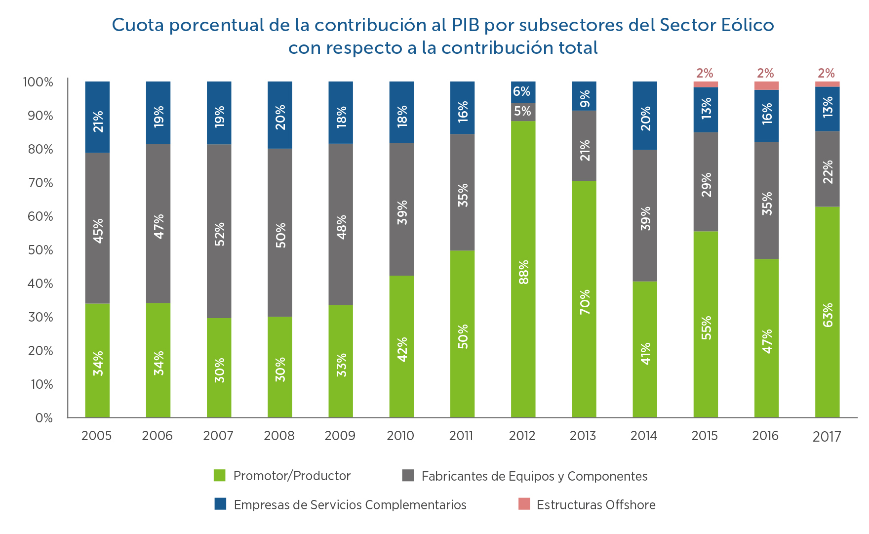 8-Cuota-contribucion-al-PIB-por-subsectores
