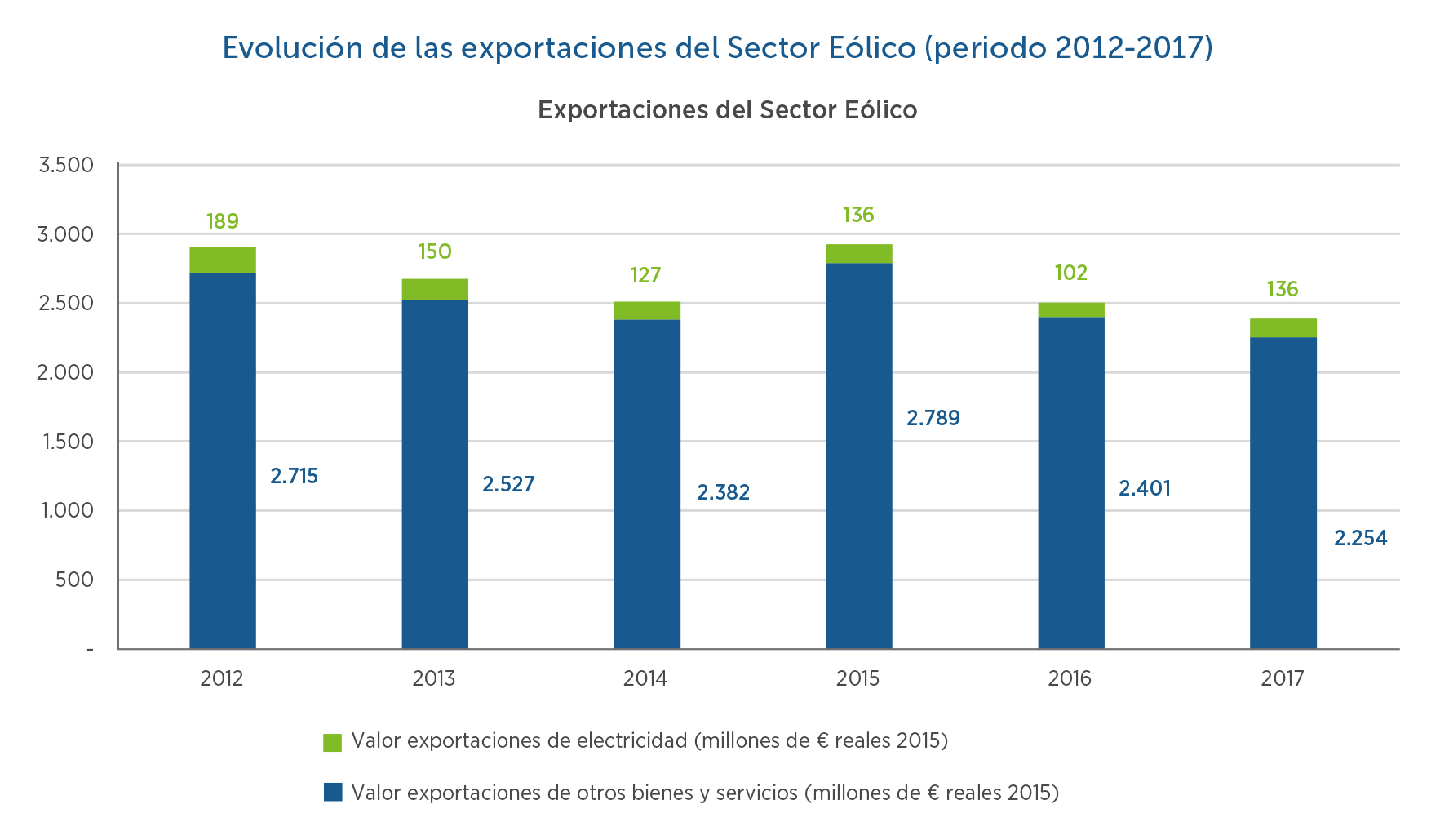 9-Evolucion-exportaciones-sector-eolico
