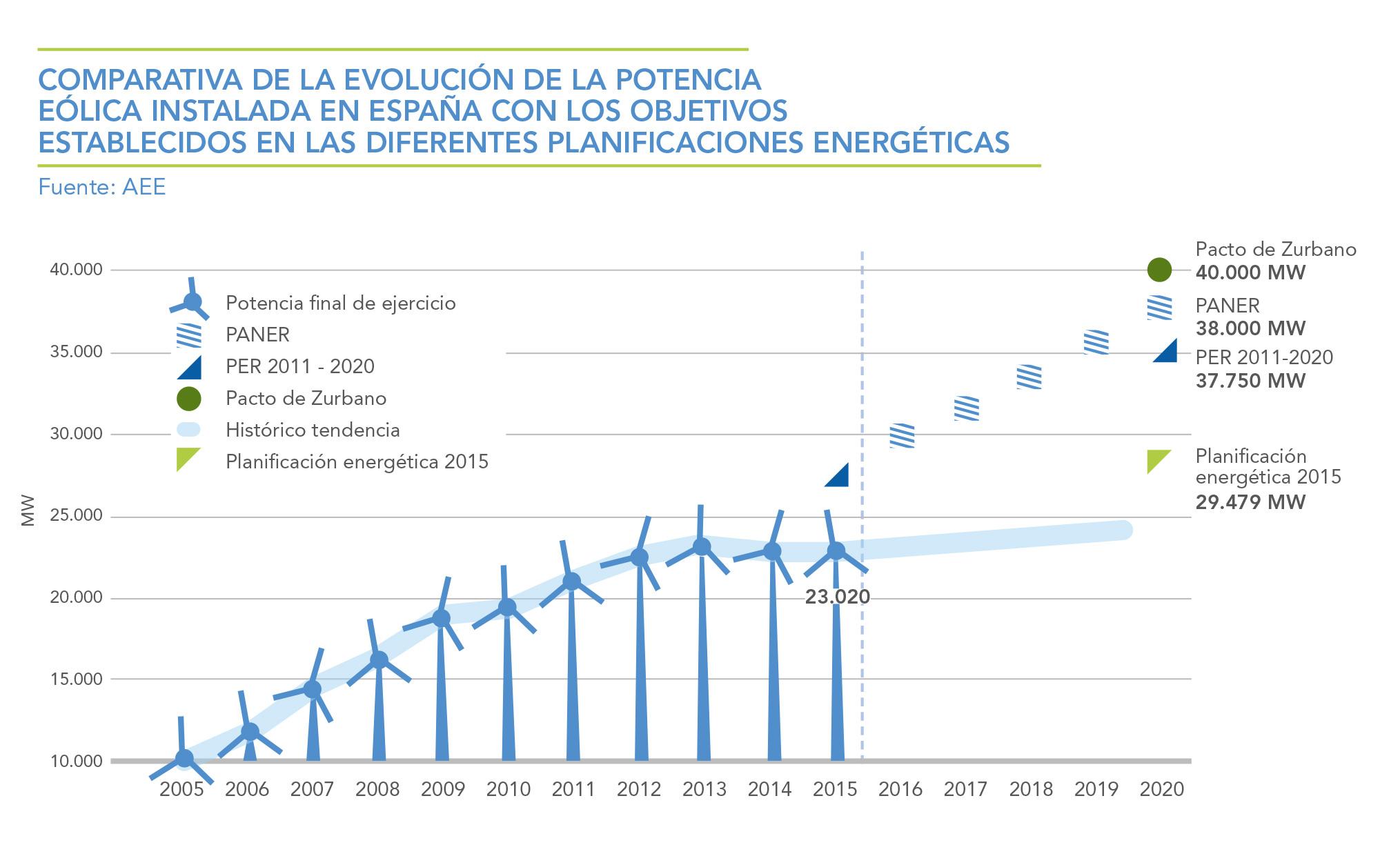 COMPARATIVA-DE-LA-EVOLUCION-DE-LA-POTENCIA-EOLICA-INSTALADA-EN-ESPAA-CON-LOS-OBJETIVOS-ESTABLECIDOS-EN-LAS-DIFERENTES-PLANIFICACIONES-ENERGETICAS
