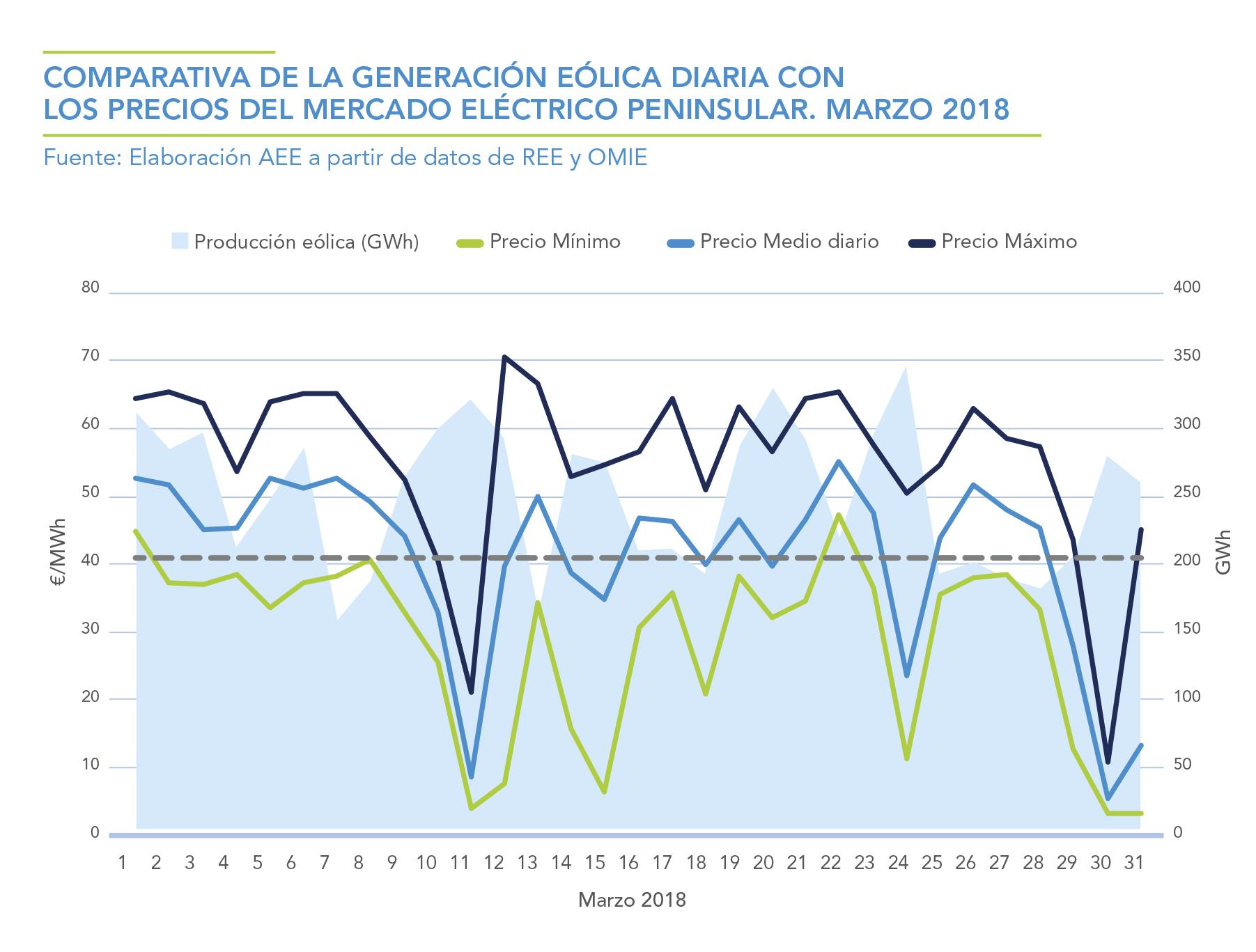 COMPARATIVA-DE-LA-GENERACION-EOLICA-DIARIA-CON-LOS-PRECIOS-DEL-MERCADO-ELECTRICO-PENINSULAR