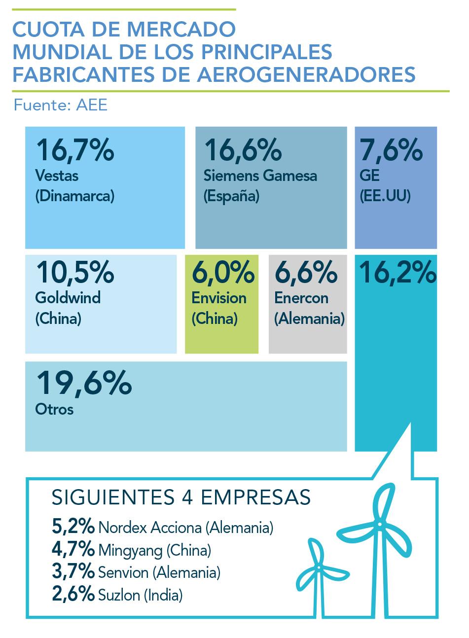 CUOTA-DE-MERCADO-MUNDIAL-DE-LOS-PRINCIPALES-FABRICANTES-DE-AEROGENERADORES