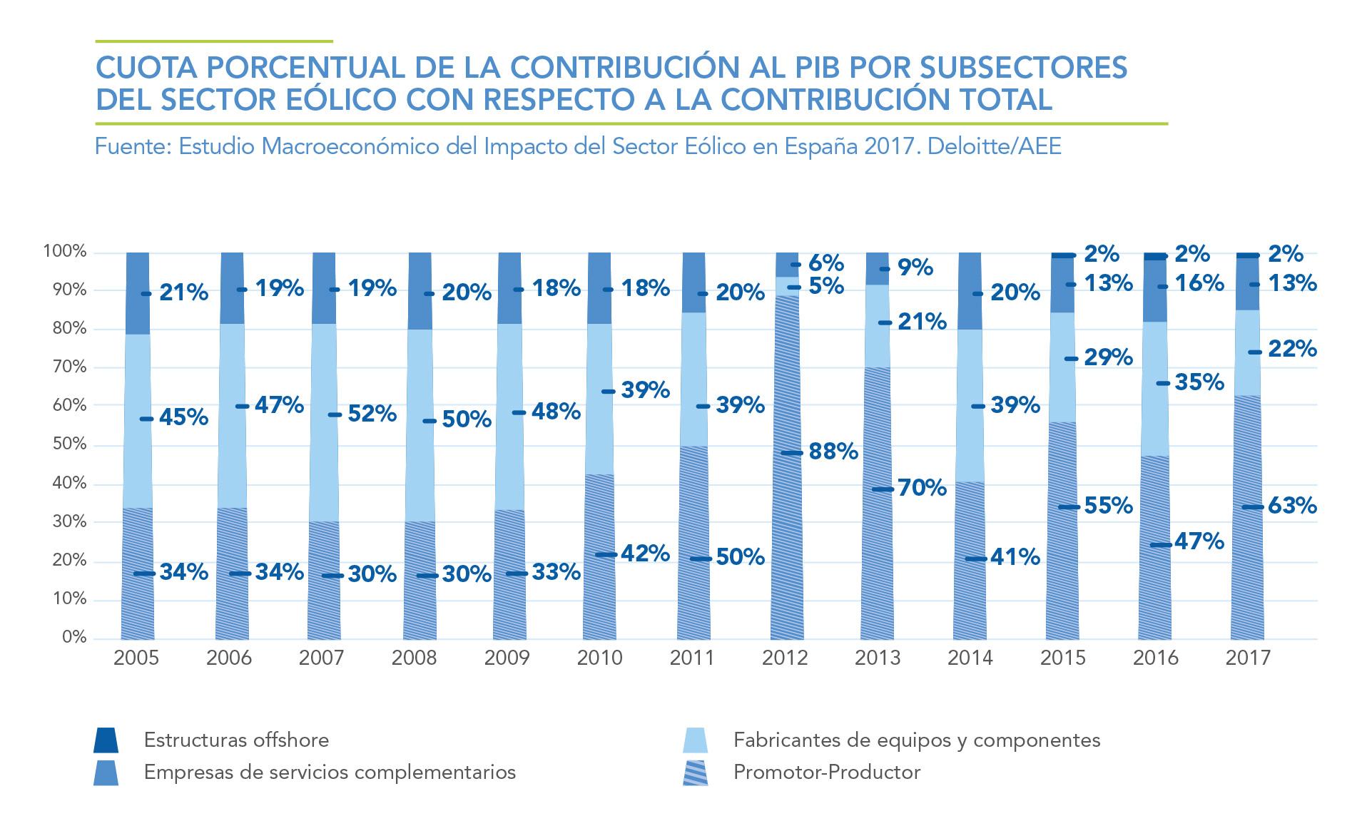 CUOTA-PORCENTUAL-DE-LA-CONTRIBUCION-AL-PIB-POR-SUBSECTORES-DEL-SECTOR-EOLICO-CON-RESPECTO-A-LA-CONTRIBUCION-TOTAL