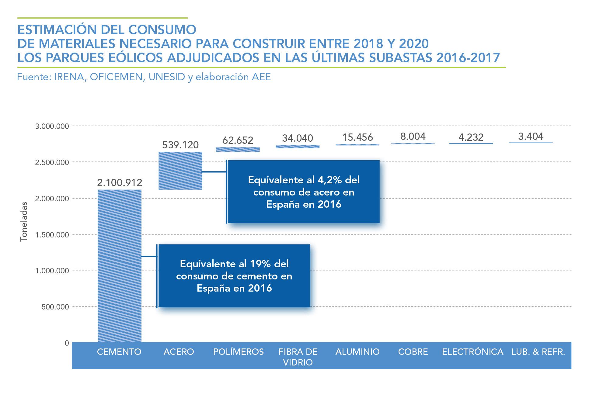 ESTIMACION-DEL-CONSUMO-DE-MATERIALES-NECESARIO-PARA-CONTRUIR-ENTRE-2018-Y-2020-LOS-PARQUES-EOLICOS--ADJUDICADOS-EN-LAS-ULTIMAS-SUBASTAS-2016---2017