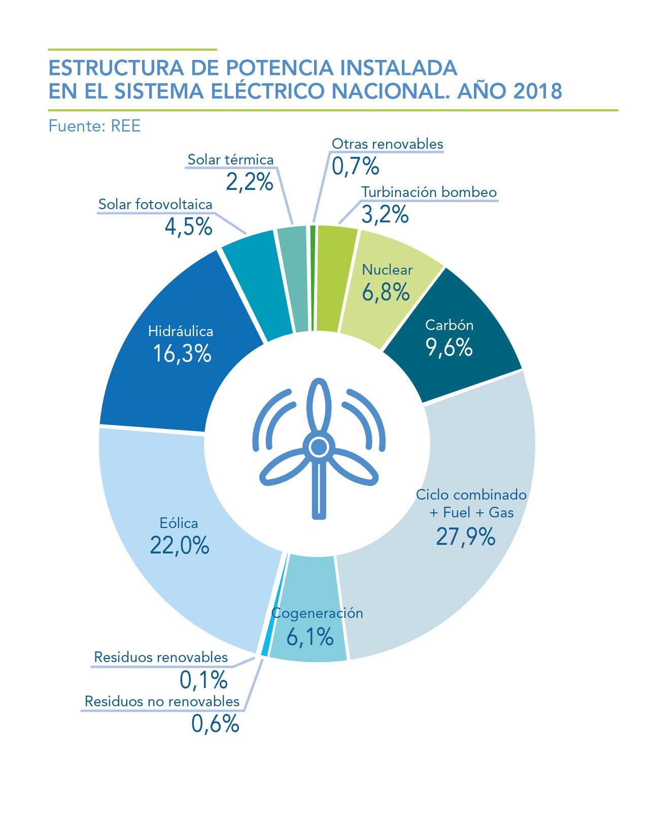 ESTRUCTURA-DE-POTENCIA-INSTALADA-EN-EL-SISTEMA-ELECTRICO-NACIONAL