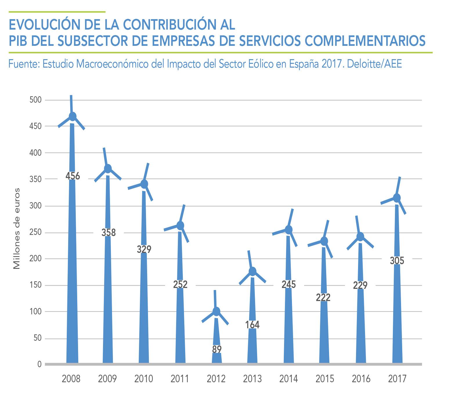 EVOLUCION-DE-LA-CONTRIBUCION-AL-PIB-DEL-SUBSECTOR-DE-EMPRESAS-DE-SERVICIOS-COMPLEMENTARIOS