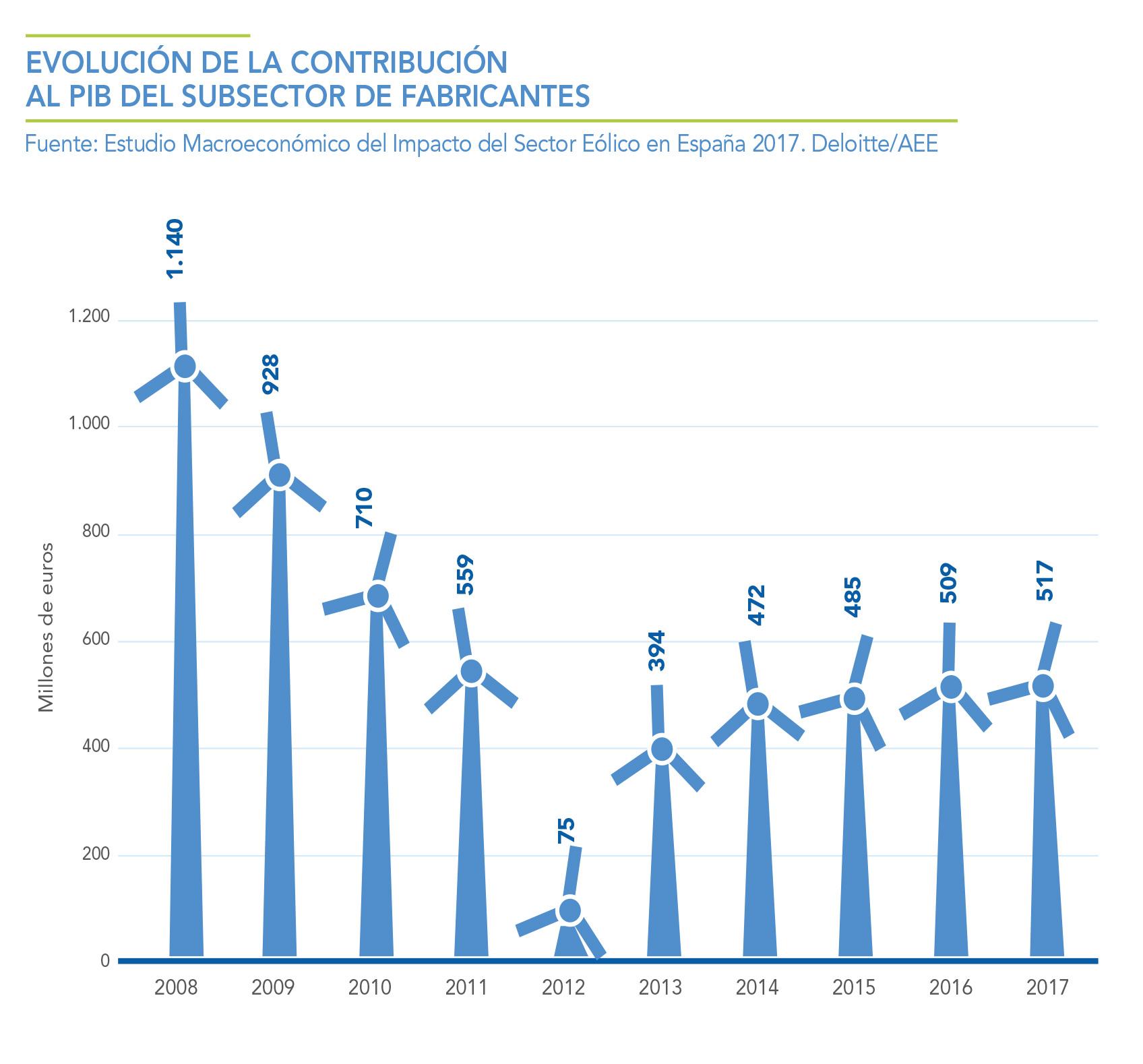 EVOLUCION-DE-LA-CONTRIBUCION-AL-PIB-DEL-SUBSECTOR-DE-FABRICANTES