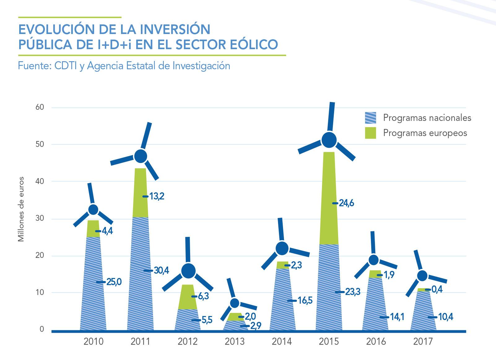 EVOLUCION-DE-LA-INVERSION-PUBLICA-DE-IDI-EN-EL-SECTOR-EOLICO