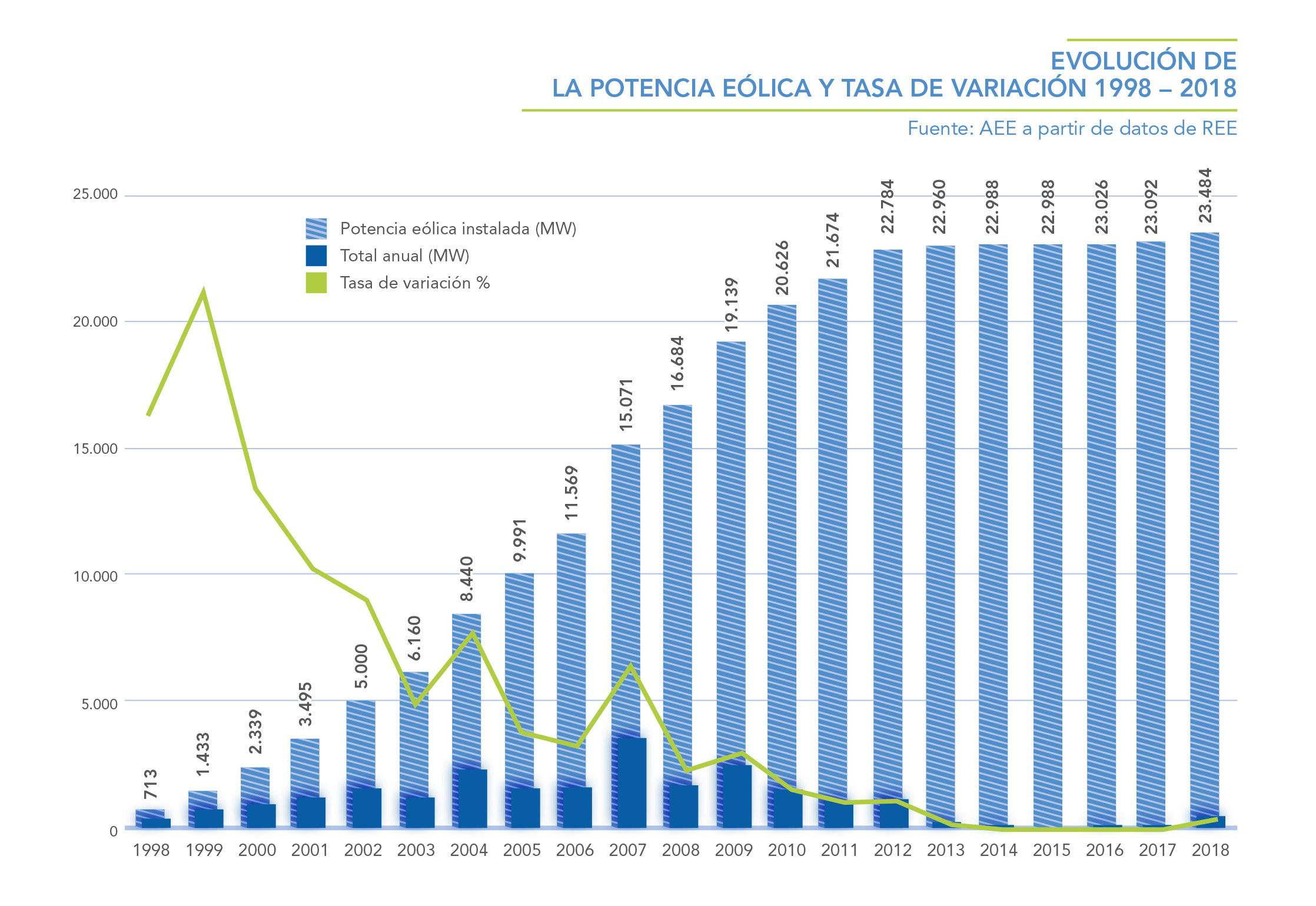EVOLUCION-DE-LA-POTENCIA-EOLICA-Y-TASA-DE-VARIACION-1998---2018