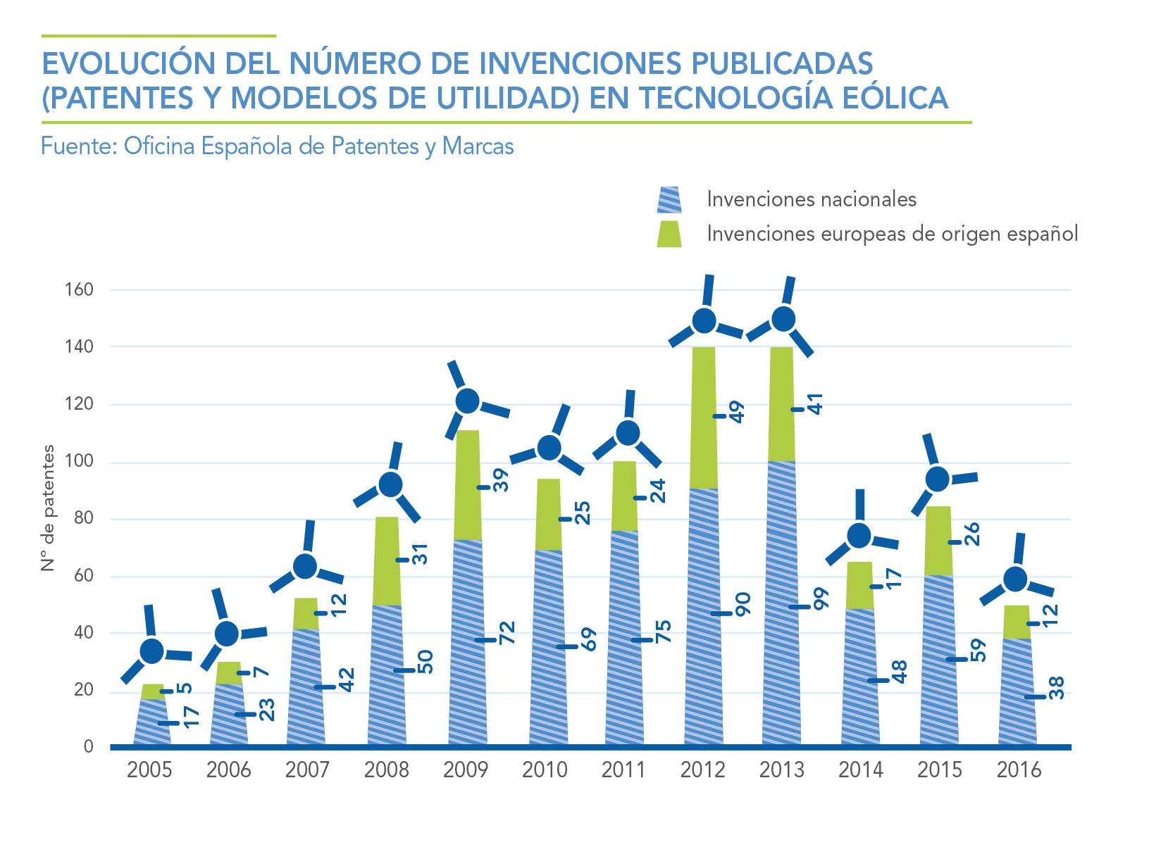EVOLUCION-DEL-NUMERO-DE-INVENCIONES-PUBLICADAS-PATENTES-Y-MODELOS-DE-UTILIDAD-EN-LA-TECNOLOGA-EOLICA