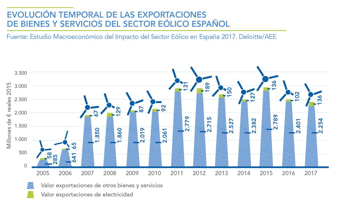 EVOLUCION-TEMPORAL-DE-LAS-EXPORTACIONES-DE-BIENES-Y-SERVICIOS-DEL-SECTOR-EOLICO-ESPAOL