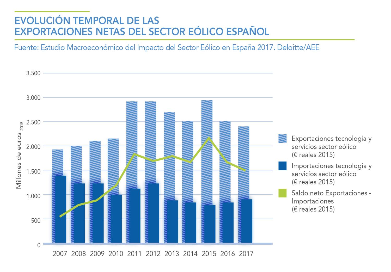 EVOLUCION-TEMPORAL-DE-LAS-EXPORTACIONES-NETAS-DEL-SECTOR-EOLICO-ESPAOL
