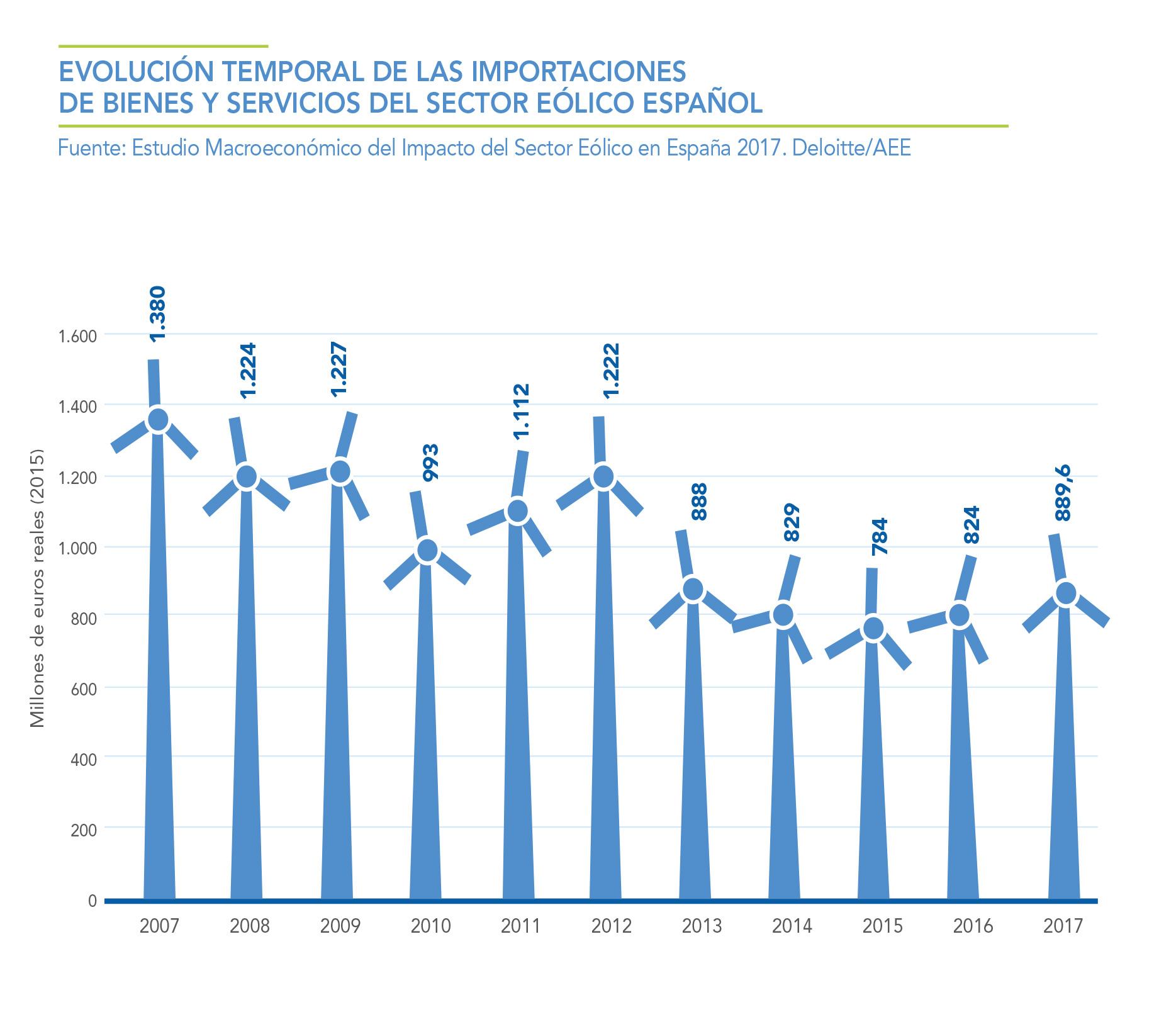 EVOLUCION-TEMPORAL-DE-LAS-IMPORTACIONES-DE-BIENES-Y-SERVICIOS-DEL-SECTOR-EOLICO-ESPAOL