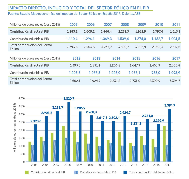 IMPACTO-DIRECTO-INDUCIDO-Y-TOTAL-DEL-SECTOR-EOLICO-EN-EL-PIB