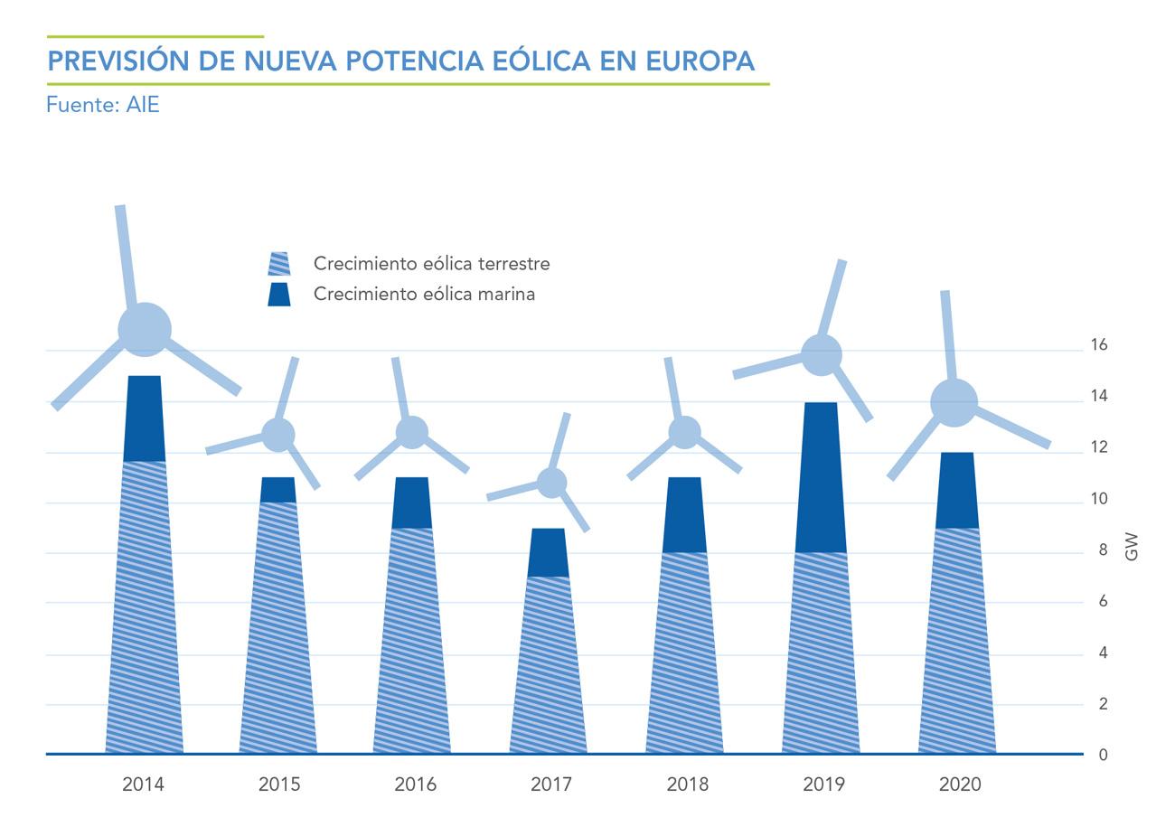 PREVISION-DE-NUEVA-POTENCIA-EOLICA-EN-EUROPA