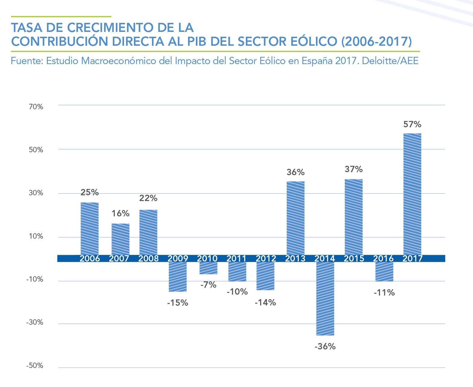 TASA-DE-CRECIMIENTO-DE-LA-CONTRIBUCION-DIRECTA-AL-PIB-DEL-SECTOR-EOLICO-2006---2017