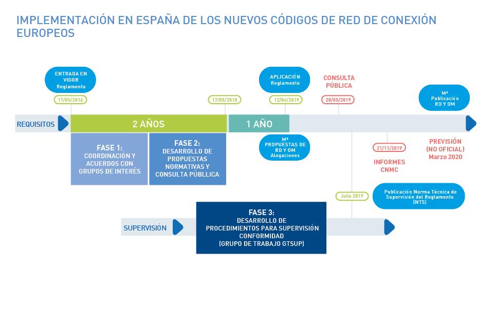 Implementación en España de los nuevos códigos de red de conexión europeos