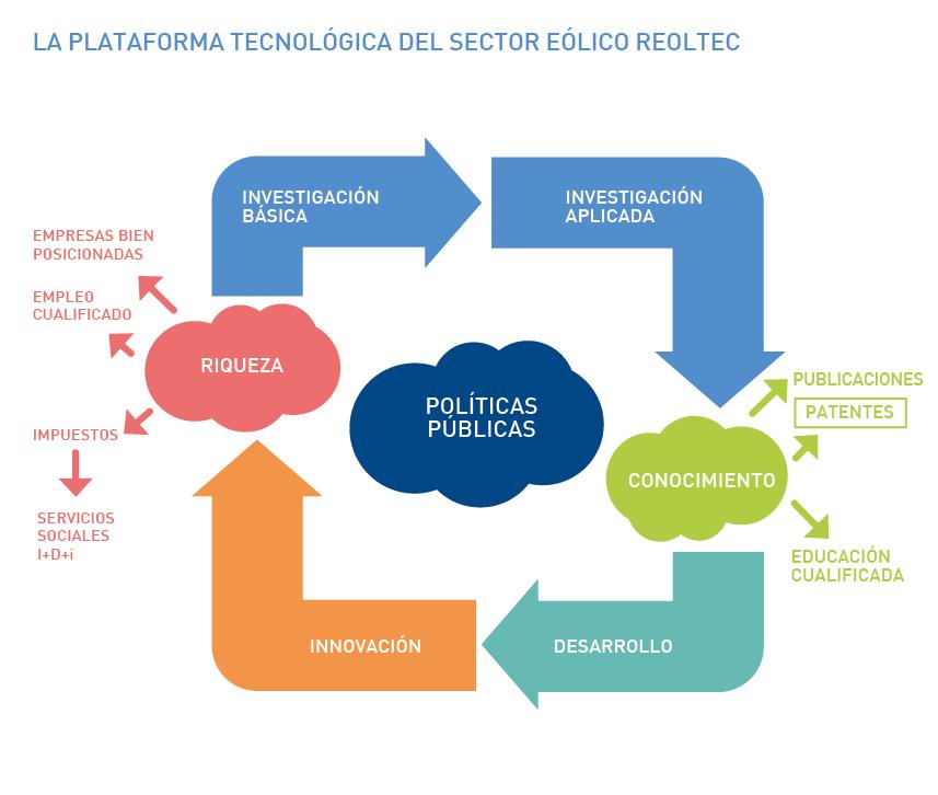 La Plataforma Tecnológica del Sector Eólico REOLTEC