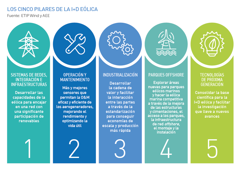 Los 5 pilares de la I+D eólica