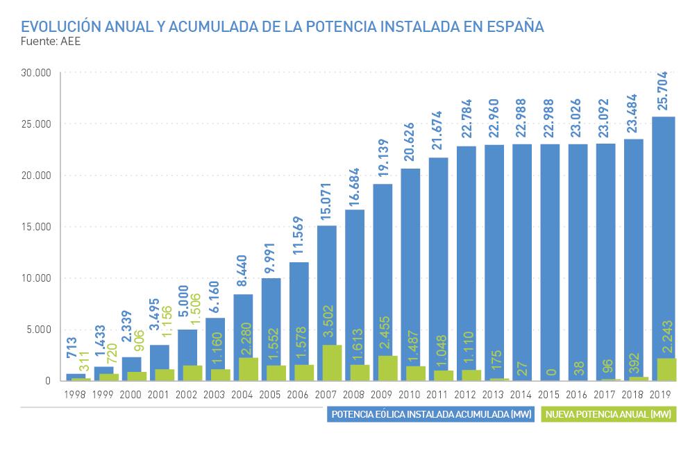Evolución anual y acumulada de la potencia instalada en España