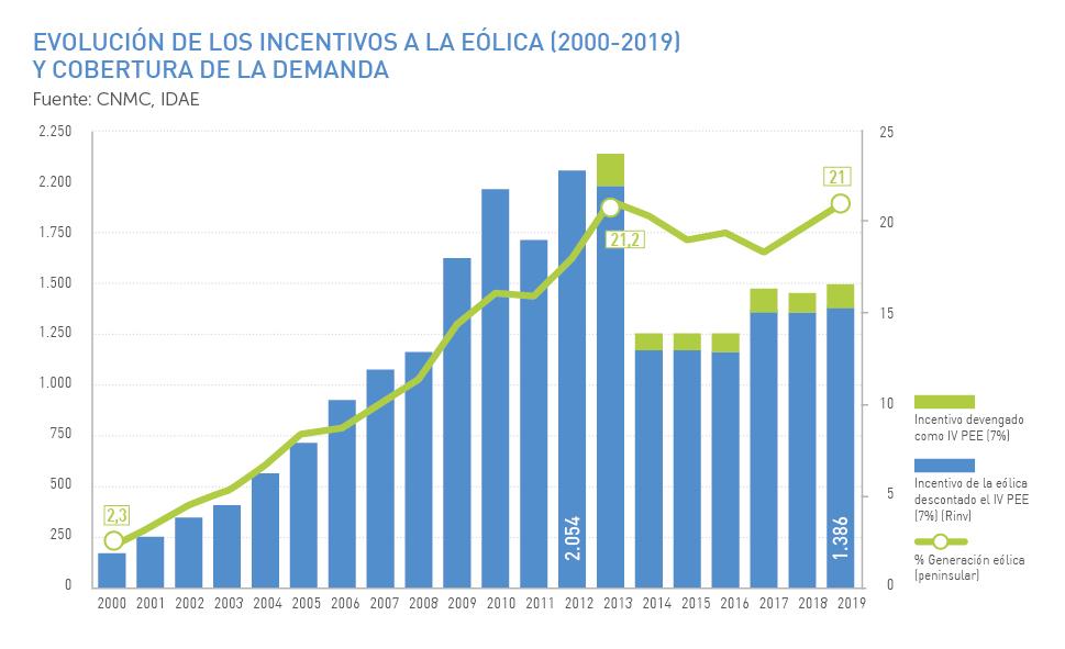 Evolución de los incentivos a la eólica y cobertura de la demanda