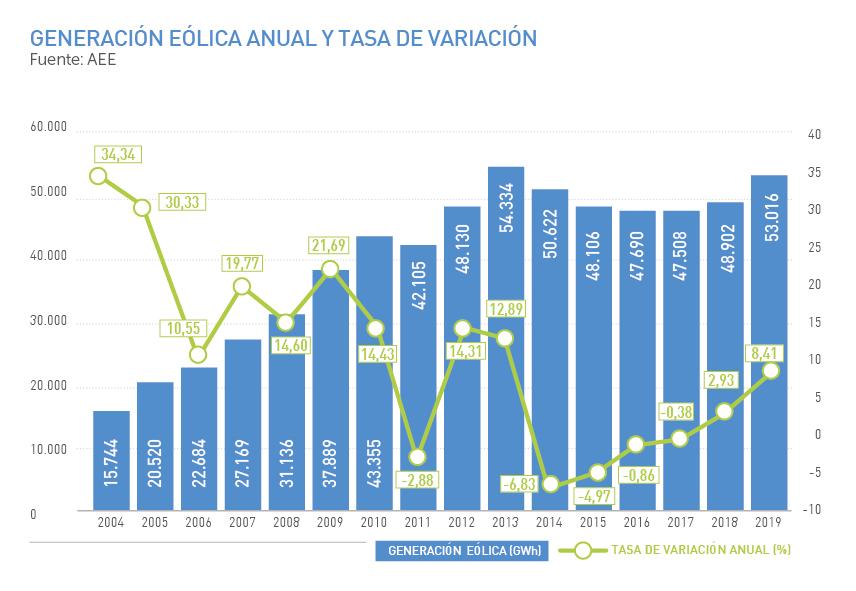 Generación eólica anual y tasa de variación