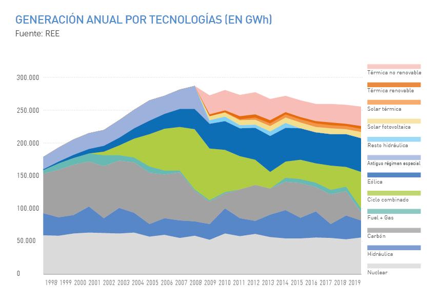 Generación anual por tecnologías