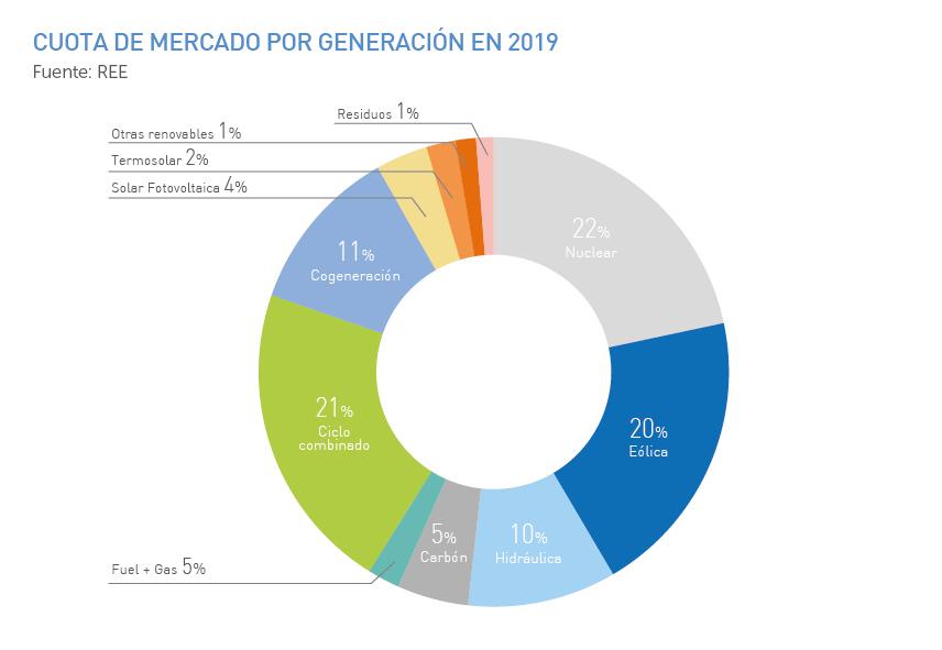 Cuota de mercado por generación en 2019