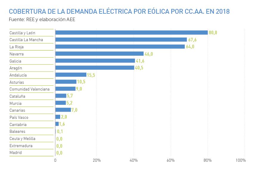 Cobertura de la demanda eléctrica por eólica por CCAA