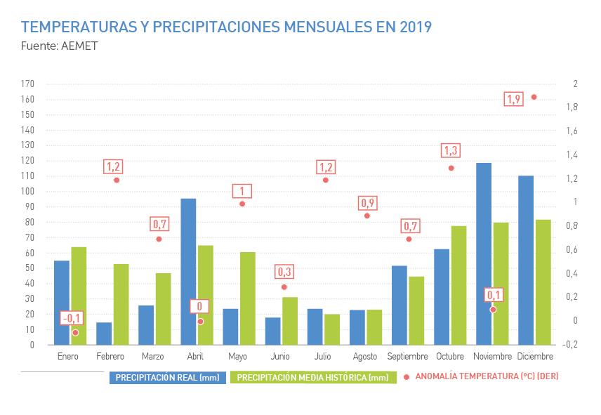 Temperaturas y precipitaciones mensuales en 2019