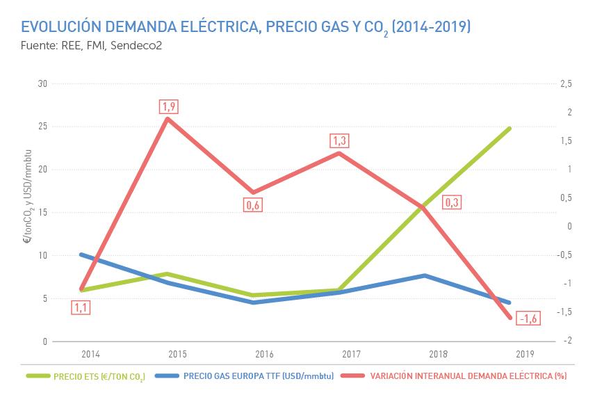 Evolución demanda eléctrica, precio gas y CO2