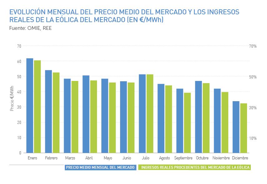 Evolución mensual del precio medio del mercado y los ingresos reales de la eólica del mercado