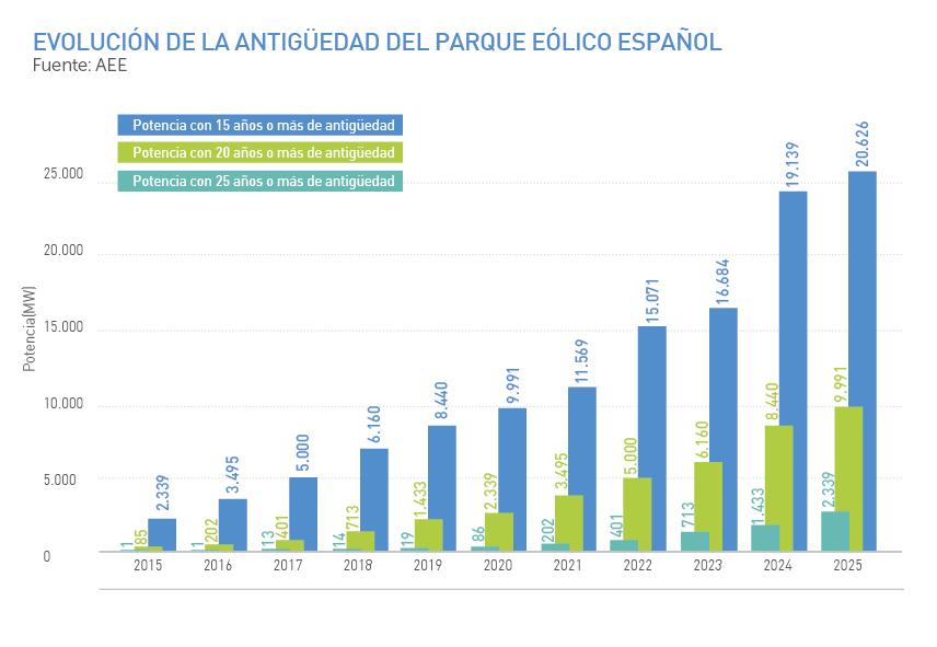 Evolución de la antigüedad del parque eólico español