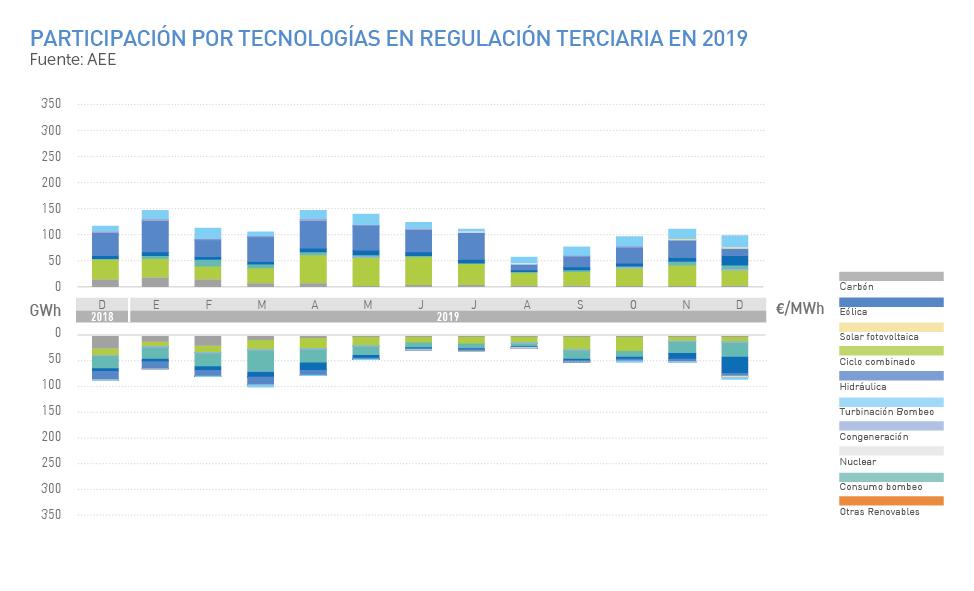 Participación por tecnologías en regulación terciaria en 2019