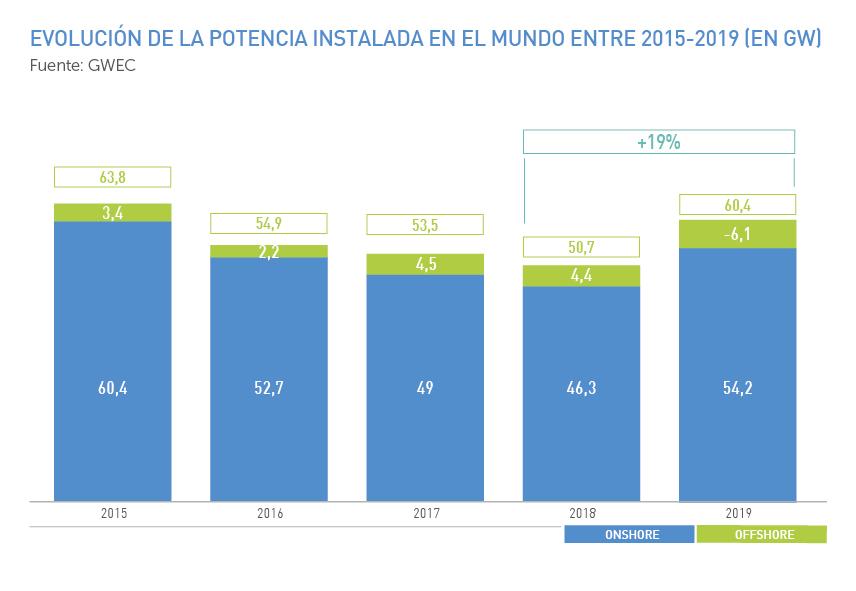 Evolución de la potencia instalada en el mundo entre 2015 y 2019