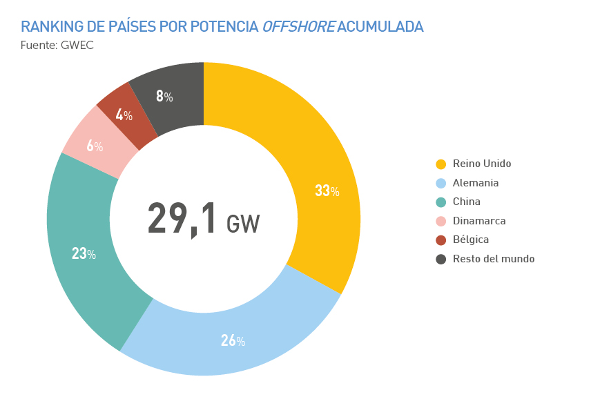 Ranking de países por potencia offshore acumulada