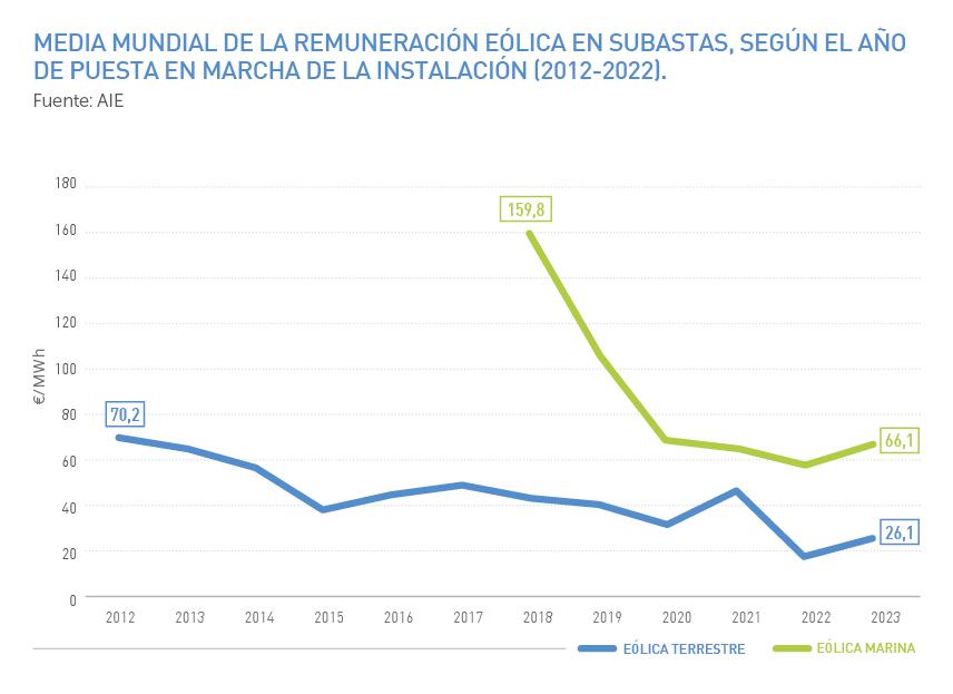 Media mundial de la remuneración eólica en subastas según el año de puesta en marcha de la instalación 2012-2022