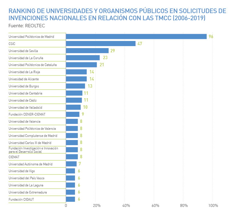 Ranking de universidades y organismos públicos en solicitudes de invenciones nacionales TMCC