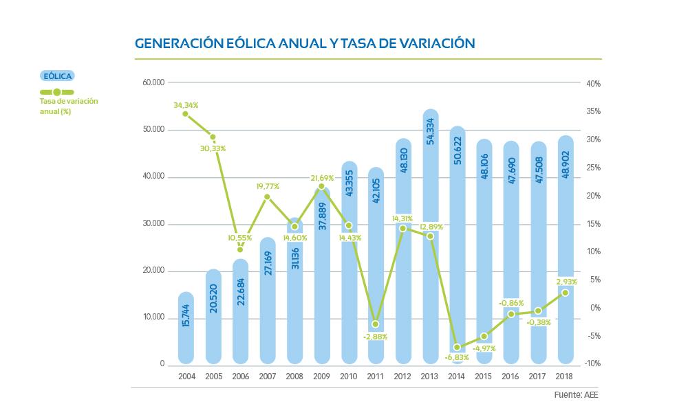 G1-02-Generacion-eolica-anual-tasa-variacion
