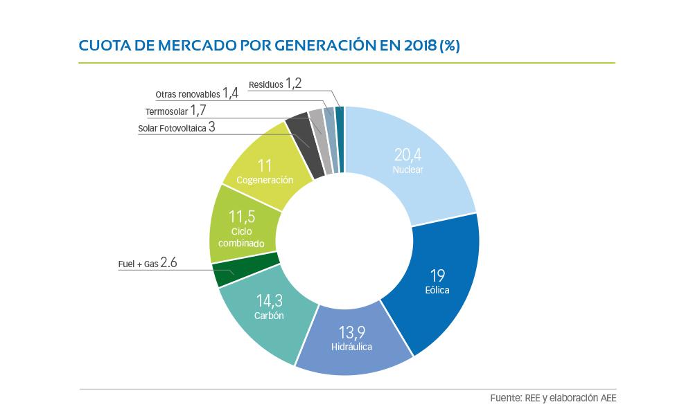 G1-04-Cuota-de-mercado-por-generacion-en-2018